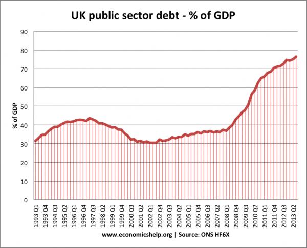 public-sector-debt-ons-600x485
