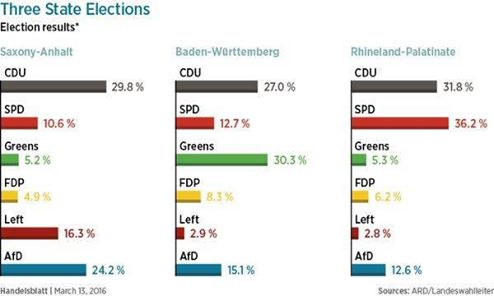 Afd results